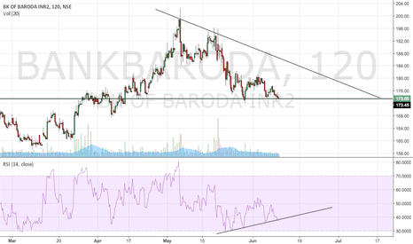 BANKBARODA: descending triangle BOB