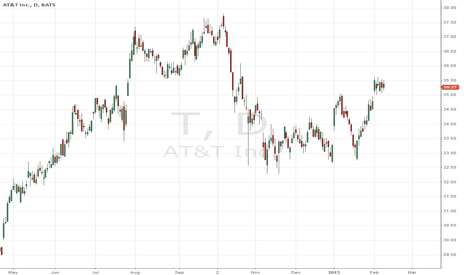 T: T (at&t) - lookin' for short position