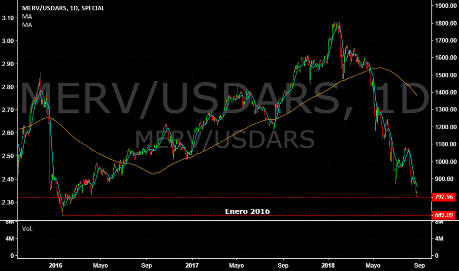MERV/USDARS: IMV eliminando las espectativas de mejora económica.