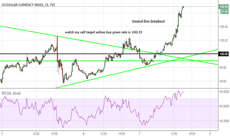 DXY: watch watch my call target achive buy given rate is 100.15