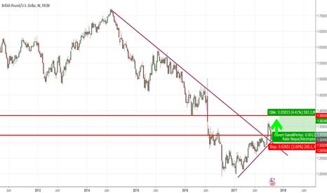 GBPUSD: Les bulls reviennent ?