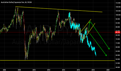 AUDJPY: Speculative Long Term Forecast - Weekly Chart