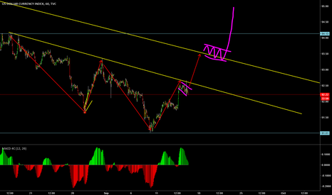 DXY: DXY reversal and long term buy