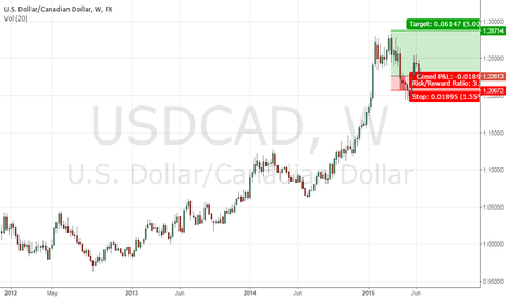 USDCAD: SENTIMENT FAVORS USD DUE TO GREECE RISK: Long USDCAD