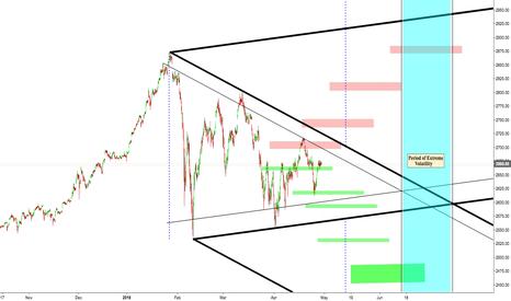 SPX: SPY Symmetrical Triangle