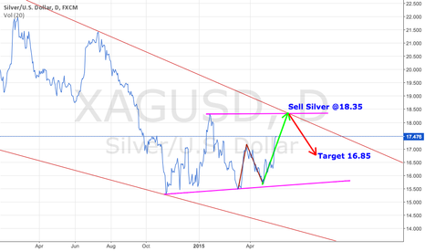 XAGUSD: Sell silver once it touches the long term trend line @18.30