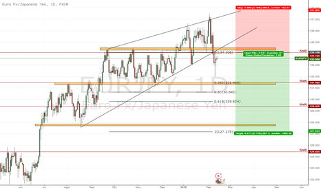 EURJPY: EURJPY Break Rissing Wedge