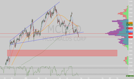 MCD: $MCD ascending broadening wedge on daily