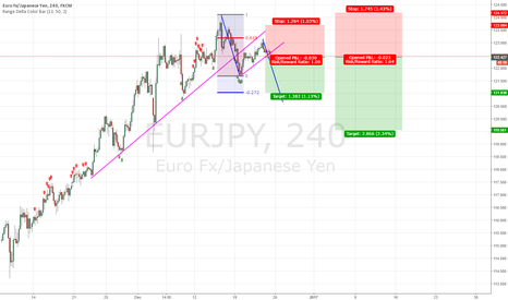 EURJPY: EurJpy double trendline broke- Time to Sell