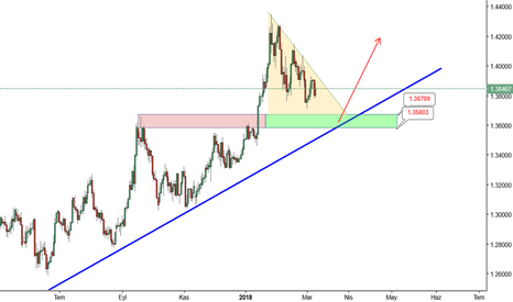 GBPUSD: trend my friend