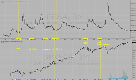 SPX500: When Continuing Claims for Unemployment Bottoms, S&P500 Rallies