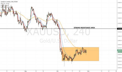 XAUUSD: Gold tried a weak restart