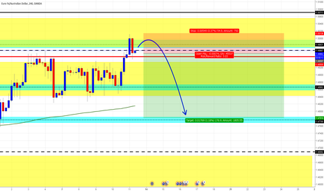 EURAUD: ** EUR/AUD 4HR Update. Short Opportunity**