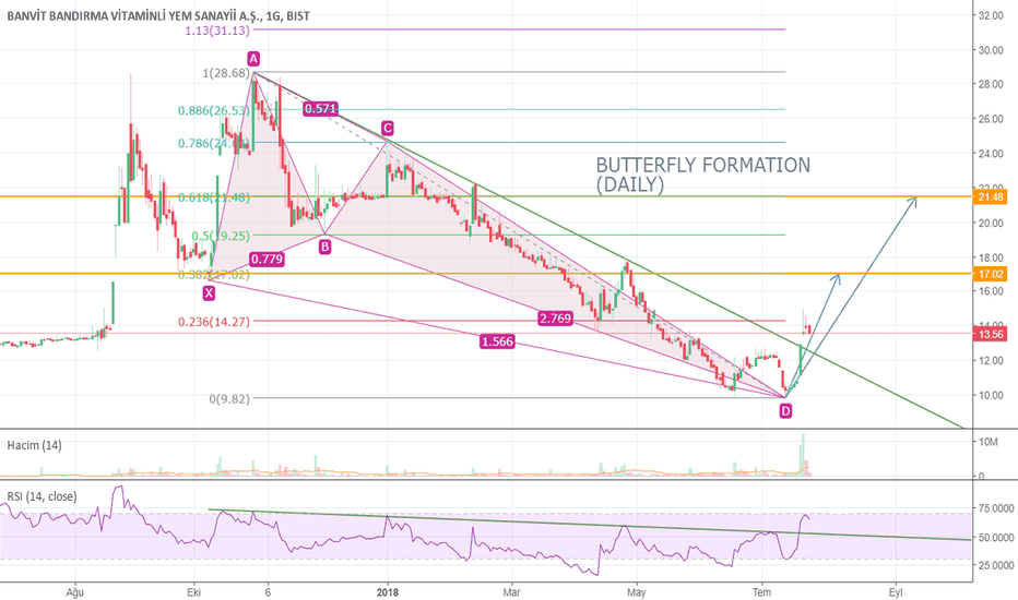 BANVT: BANVT DAILY BUTTERFLY FORMATION