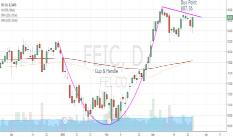 FEIC: Buy FEIC breakout at $87.36