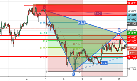 AUDUSD: short position