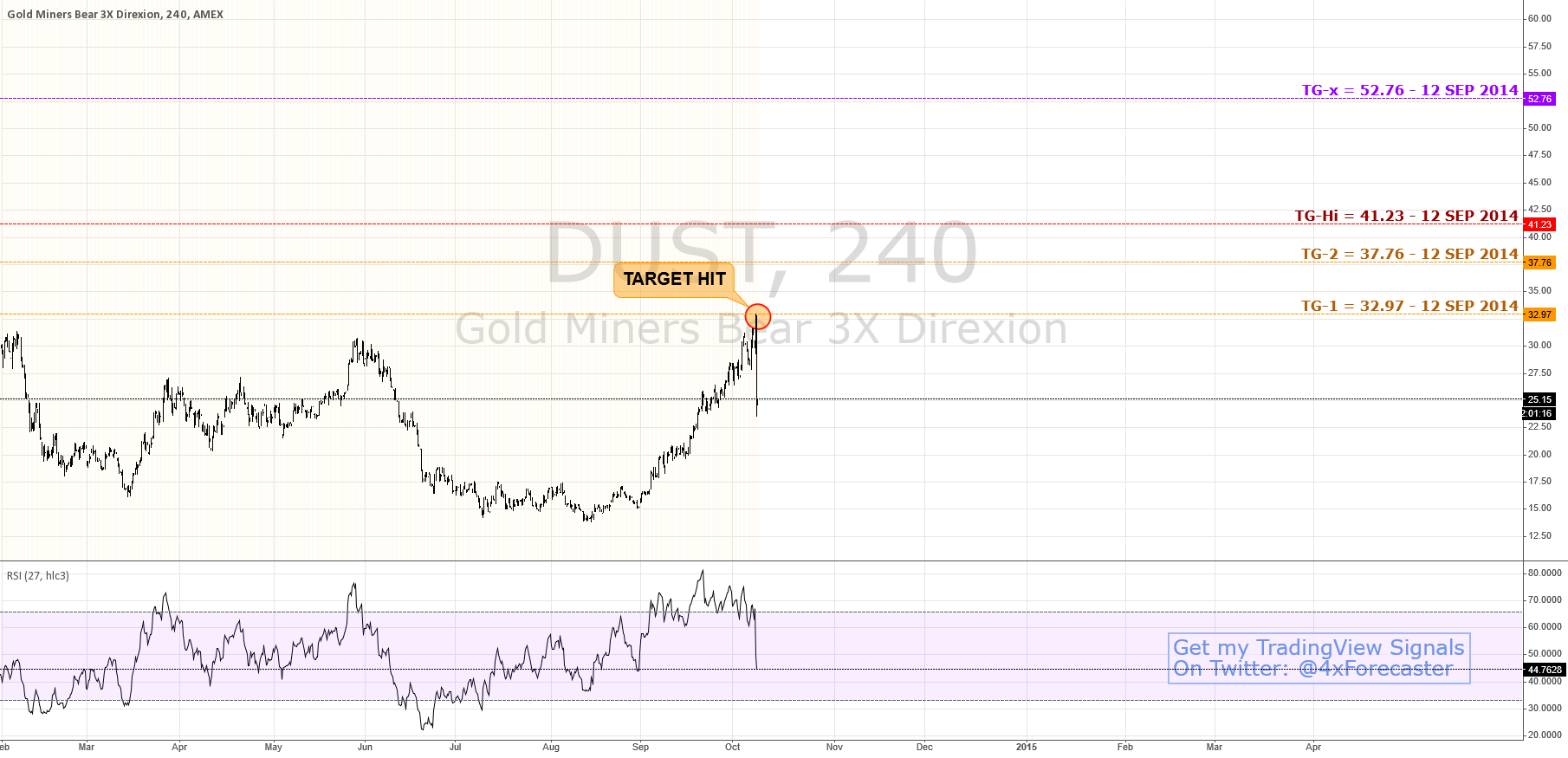 Target Hit Dead-On; Bulls Still Aiming higher | $DUST $GOLD