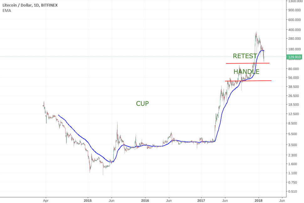 LTC CUP & HANDLE