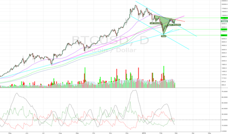 """BTCUSD: Crypto in a """"holding pattern"""" waiting for breakout"""
