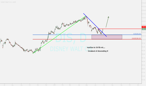 DIS: DISNEY WALT ...buy opportunity