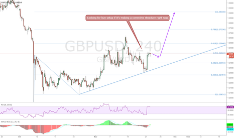 GBPUSD: GBPUSD, waiting for a corrective structure and buy!