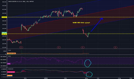 SKX: SKX on the rise, and will be a fantastic swing trade
