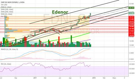 EDN: EDN - Edenor velón en búsqueda de los $48