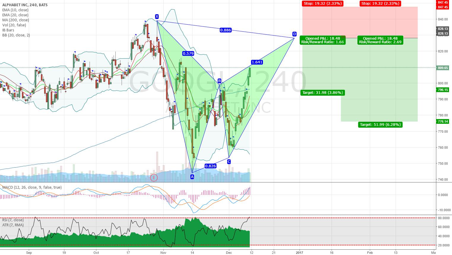 GOOGL Alphabet potential bearish bat pattern on 4H chart