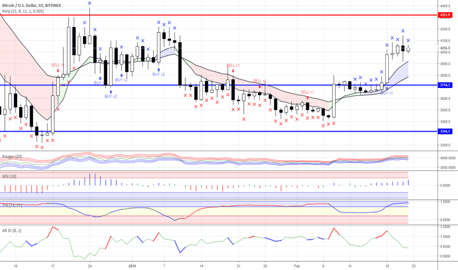 BTCUSD: Range trading: Crypto currency market as for 22/02/2019