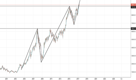 NIFTY: Elliott wave 3