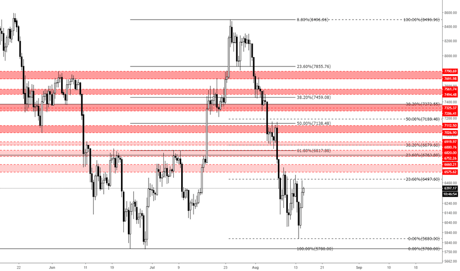 BTCUSD: Bitcoin - Next zones you should pay attention to