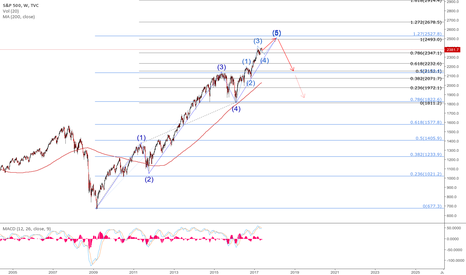 SPX: 5 wave structure in the S&P500