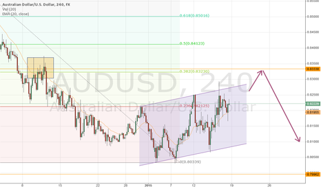 AUDUSD: AUDUSD - Consolidating Channel - Short to join the Trend