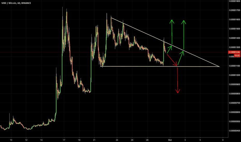 tradingview vibe btc bitcoin futures broker