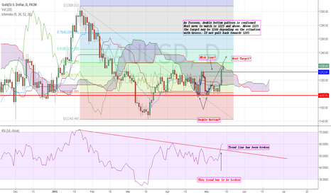 XAUUSD: XAUUSD: double bottom Pattern is confirmed Watch 1225