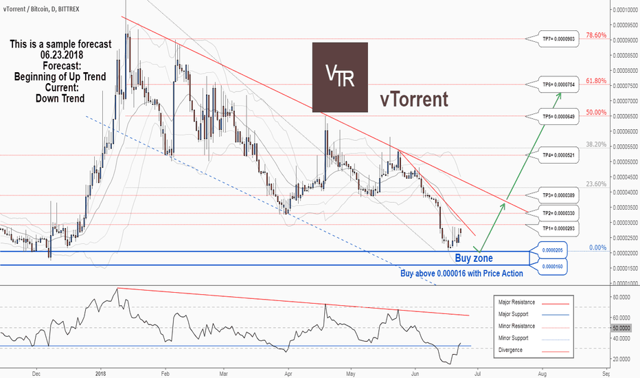 VTRBTC: There is a trading opportunity to buy in VTRBTC