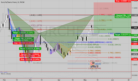 EURCHF: SELL @ 1,1150 / SL 1,1230 / TP1 1,1020