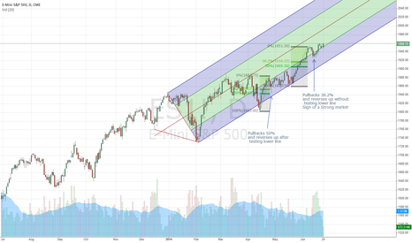 ES1!: E-Mini S&P 500 2014 Fireworks