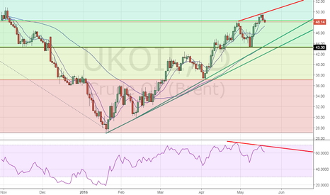 UKOIL: Brent oil – Bearish price-RSI divergence on daily