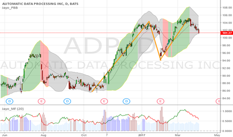 ADP: $ADP 101.27 looks double top. 2 month ago GAP dwn fr 100.7 to 97