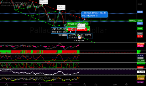 XPDUSD: palladium analysis