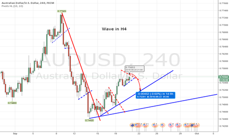 AUDUSD: Counter Trend Trade Idea for AUD H4