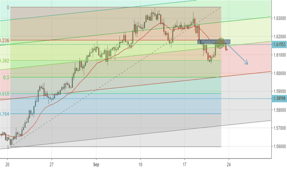 EURAUD: SELL EURAUD- at critical level