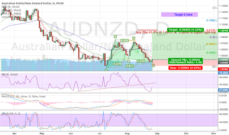 AUDNZD: AUDNZD Bullish Gartley Swing Up