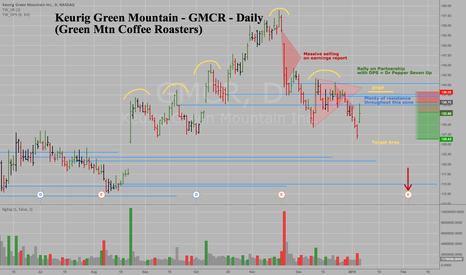 GMCR: Keurig Green Mountain - GMCR - Daily - Rally In Downtrend = Sell