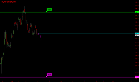 XAUUSD: GOLD / 92$ CARL! The Possible end of Range.