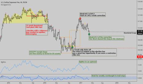 USDJPY: USDJPY: Weekly analysis - Trend up possibly