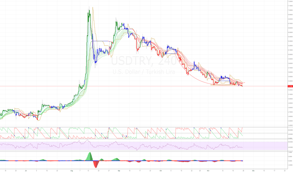 USDTRY: USDTRY - the pleasure and pain will be mine.