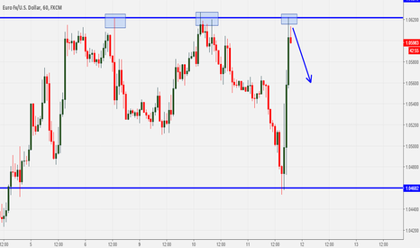 EURUSD: EURUSD: Facing critical resistance level