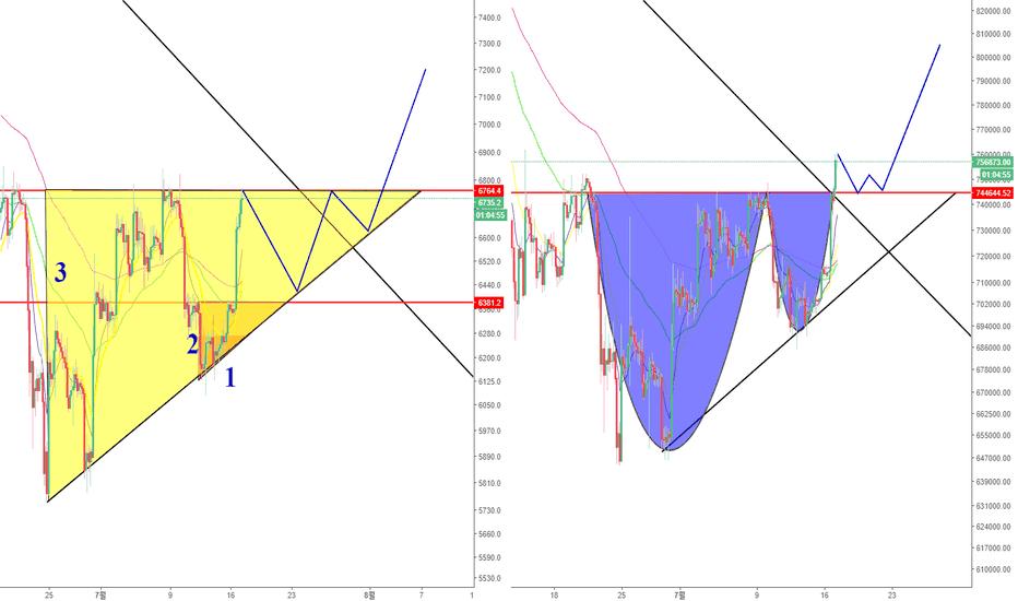 BTCJPY: 7월 17일 BTC 예상가능한 흐름 및 분석(상승삼각형,컵앤핸들)